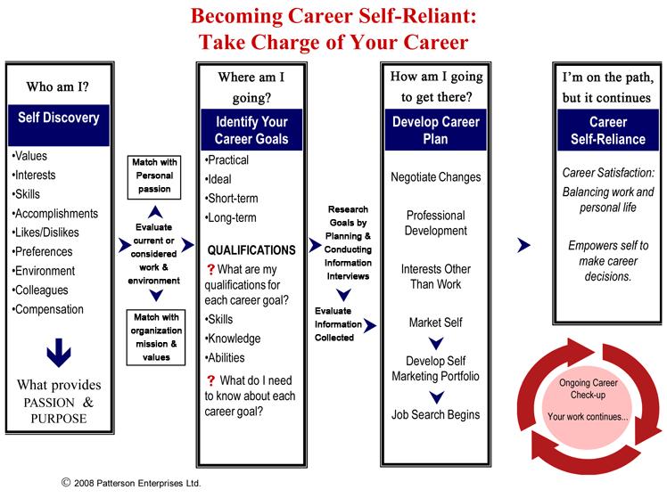 career flowchart career self reliance job search executive coaching ...